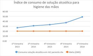 indice-consumo-solucao-alcoolica-higiene-maos